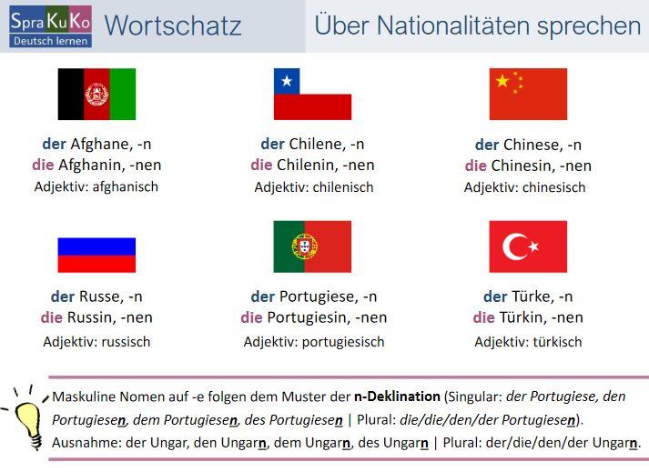 Cover: Über Nationalitäten sprechen   Wortschatz