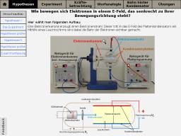 Cover: Ablenkung von Elektronen im E-Feld
