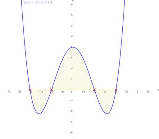 Cover: Eingeschlossene Fläche zwischen Graph und x-Achse