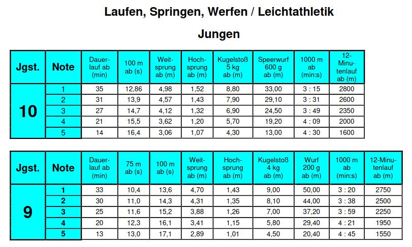 Cover: Empfehlung zur Leistungsbewertung Leichtathletik und Schwimmen - Klasse 5-10