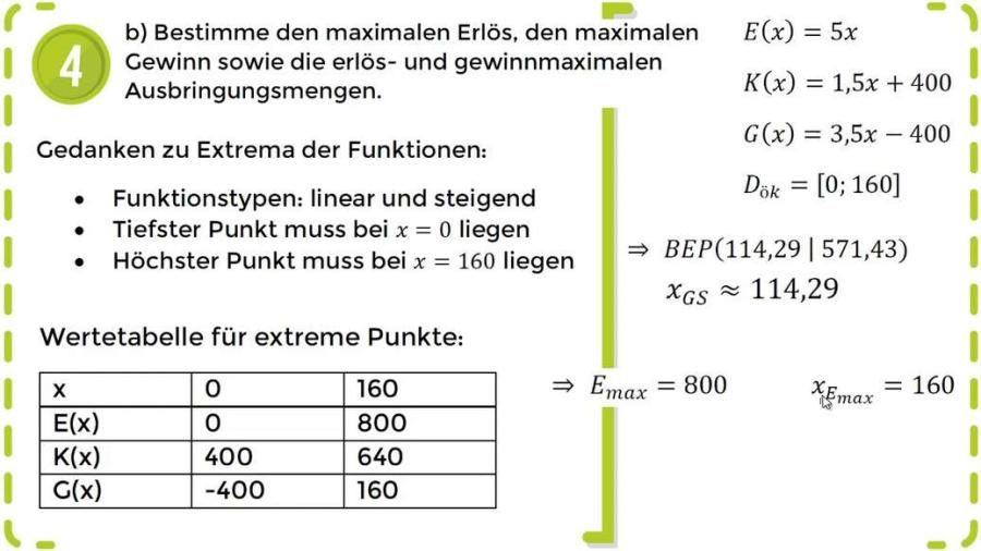 Cover: Lineare Funktionen - Erlöse, Kosten & Gewinn – Rechnen & Interpretieren - Übung 1