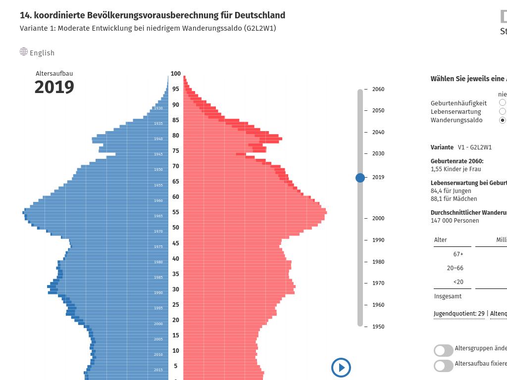 Cover: Bevölkerungspyramide: Altersstruktur Deutschlands von 1950 - 2060