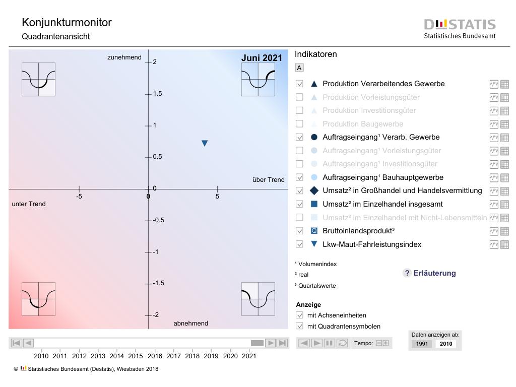 Cover: Konjunkturmonitor/Business cycle monitor - Statistisches Bundesamt (Destatis)