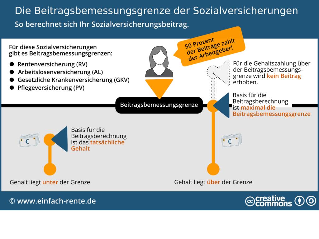 Cover: Beitragsbemessungsgrenze-der-sozialversicherungen-infografik
