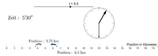 Cover: Geradlinig gleichförmige Bewegung zweier PKW