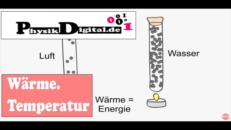 Cover: Was ist der Unterschied zwischen Wärme und Temperatur?