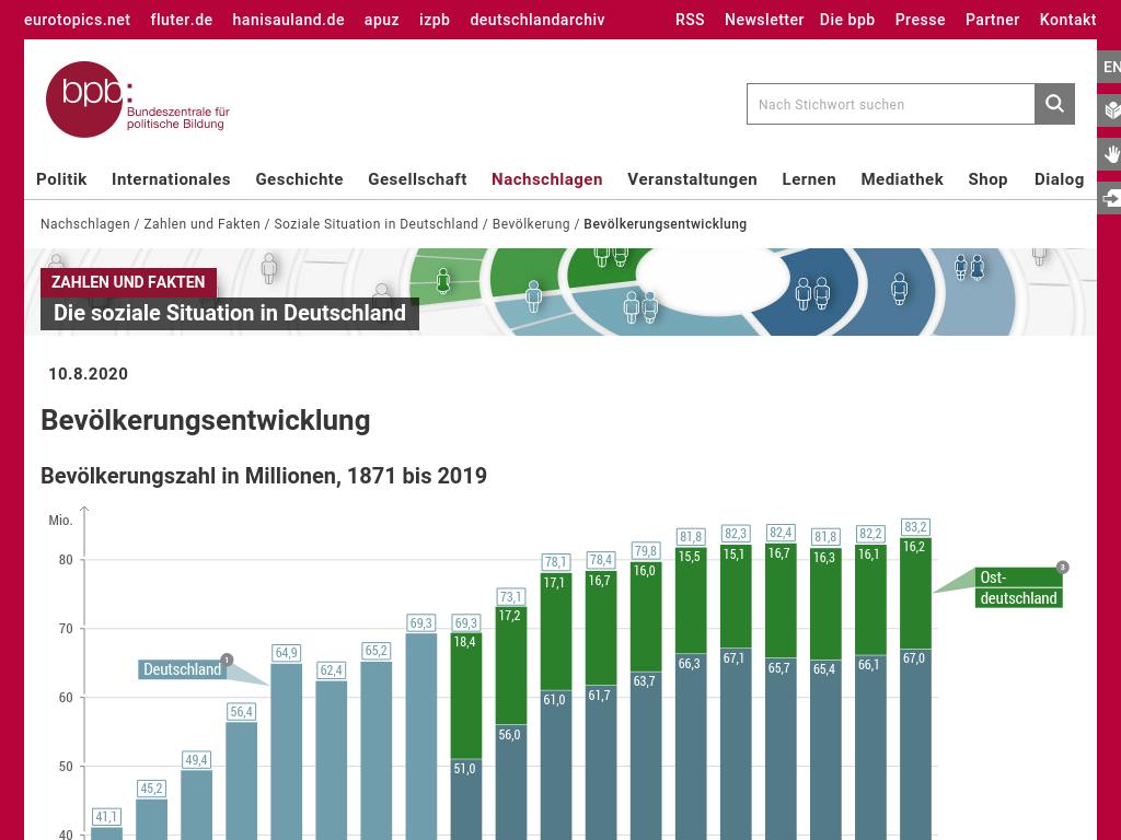 Cover: Bevölkerungsentwicklung   bpb