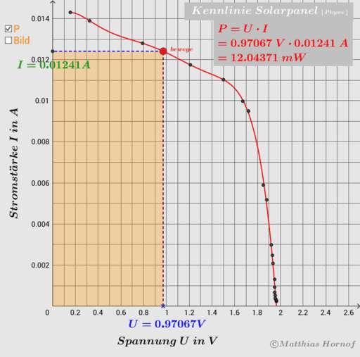 Cover: Ph 9/10: 02 Halbleiter - Solarmodule und LEDs