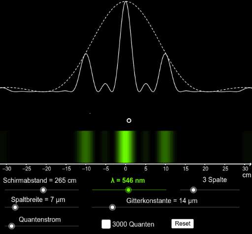 Cover: Quanten Photonen Gitter Intensitätsverteilung