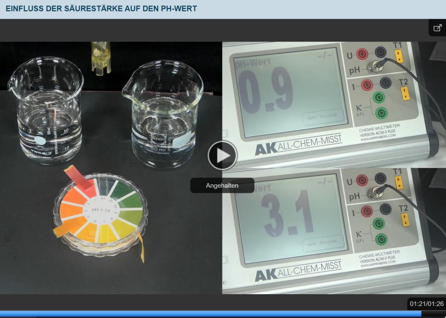 Cover: Einfluss der Säurestärke auf den pH-Wert