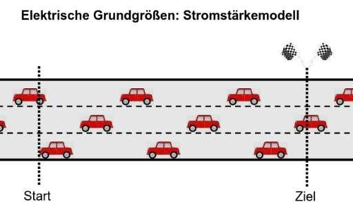 Cover: Autofahren - ein Modell für Stromfluss
