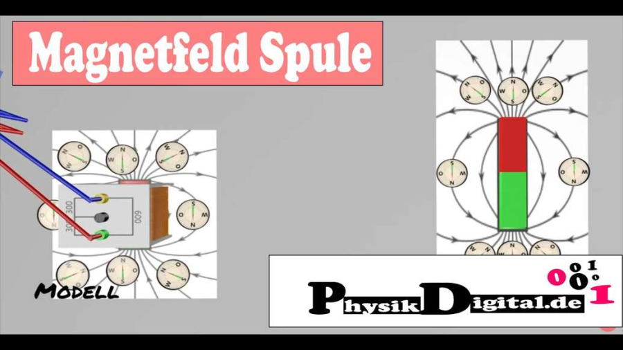 Cover: Magnetfeld um Spule - einfach und anschaulich erklärt