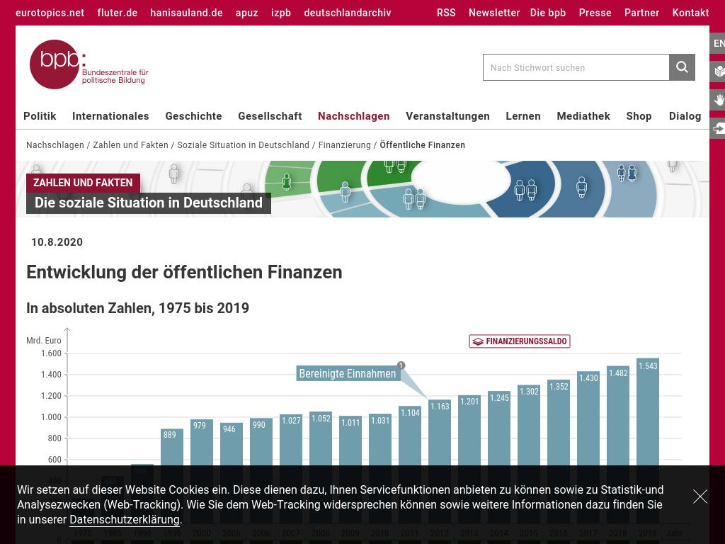 Cover: Entwicklung der öffentlichen Finanzen   bpb