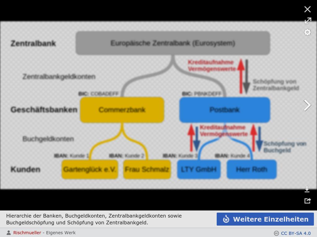 Cover: Geldmenge, Vereinfachte Hierarchie des Bankensystems am Beispiel der Europäischen Zentralbank mit zwei deutschen Banken und deren Kunden mit BIC und IBAN sowie einem Staat